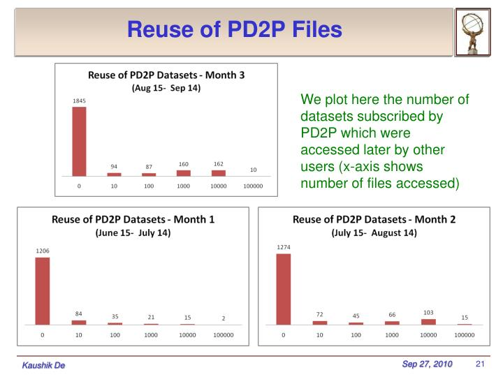Reuse of PD2P Files