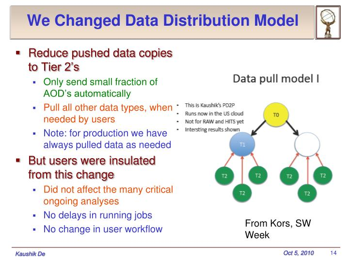 We Changed Data Distribution Model
