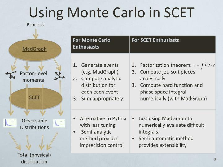 Using Monte Carlo in SCET