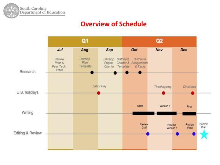 Overview of Schedule