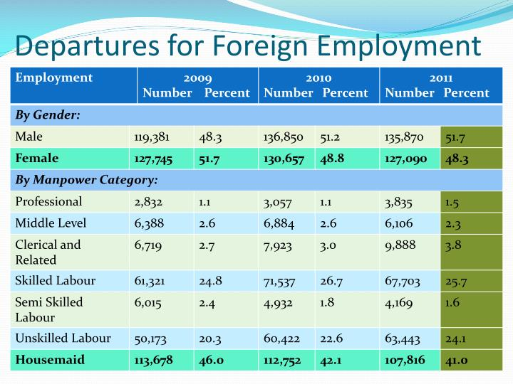 Departures for foreign employment