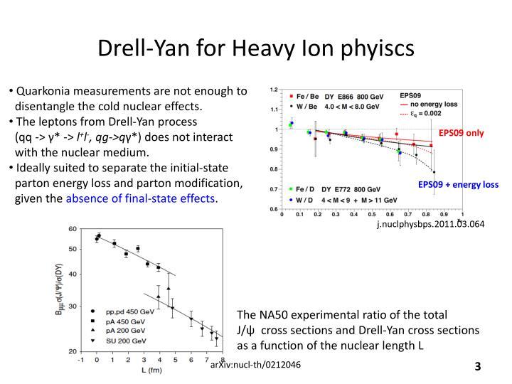 Drell yan for heavy ion phyiscs