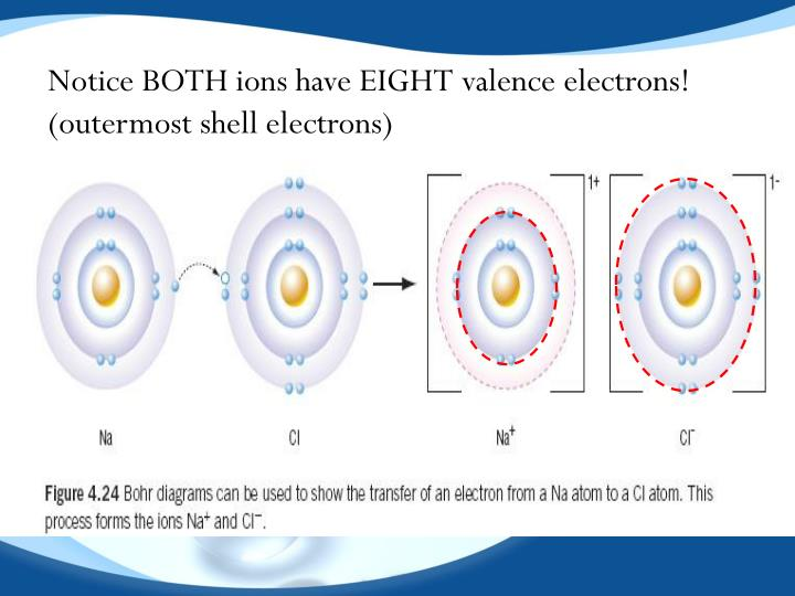 Notice BOTH ions have EIGHT valence