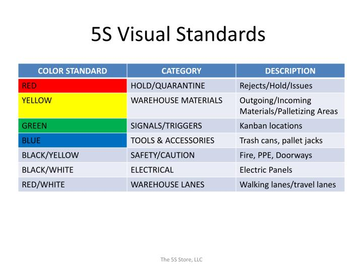 5s visual standards