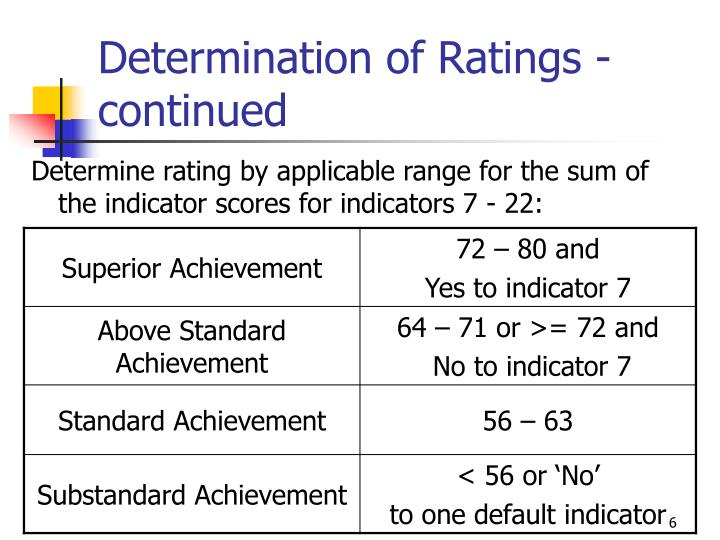 Determination of Ratings - continued