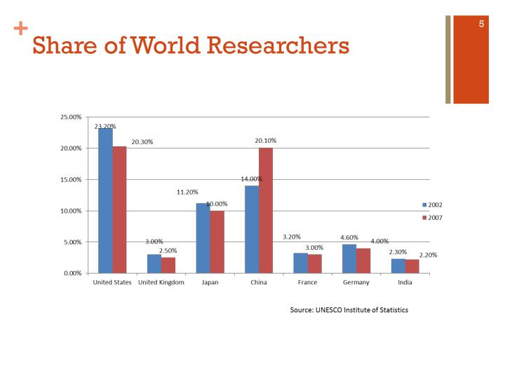 Share of World Researchers