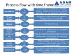 process flow with time frame