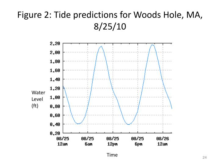 Figure 2: Tide predictions for Woods Hole, MA, 8/25/10
