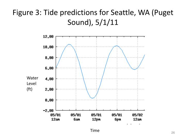 Figure 3: Tide predictions for Seattle, WA (Puget Sound), 5/1/11