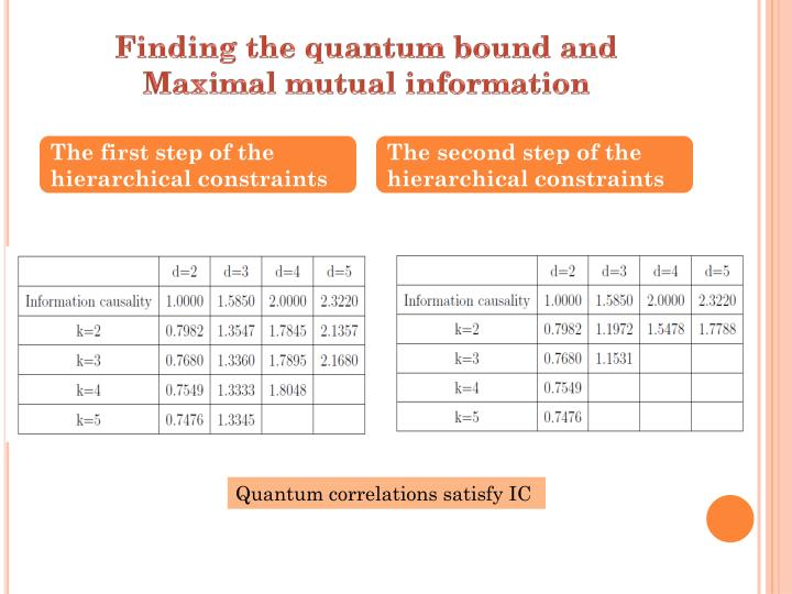 Finding the quantum bound and Maximal mutual information