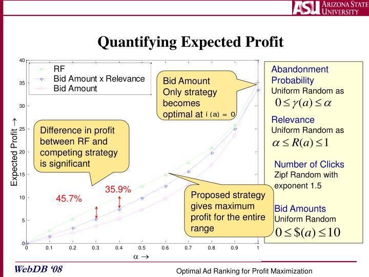 Quantifying Expected Profit