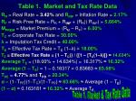 table 1 market and tax rate data