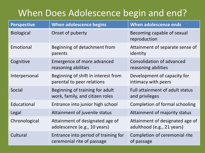 When does adolescence begin and end