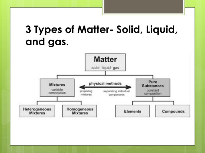 3 Types of Matter- Solid, Liquid, and gas.