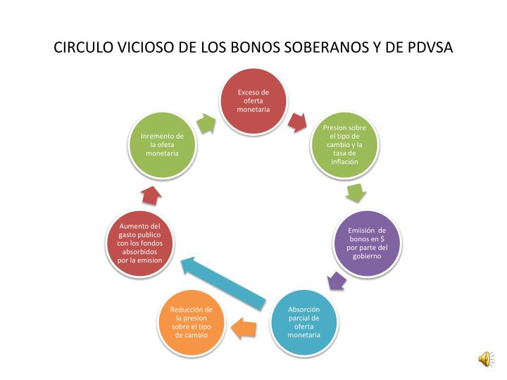 Circulo vicioso de los bonos soberanos y de pdvsa