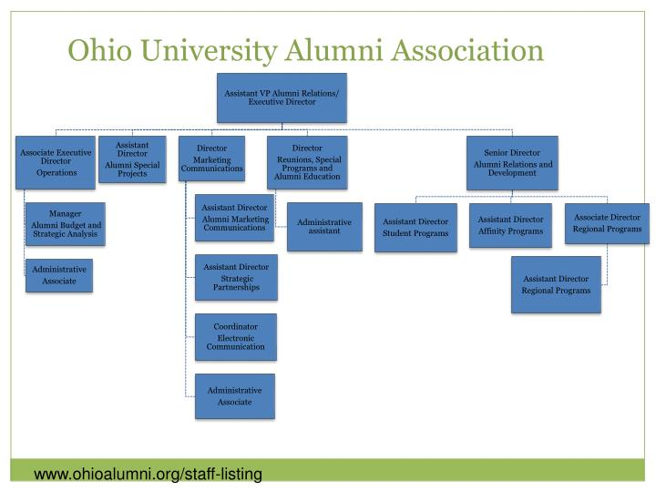 Ohio university alumni association