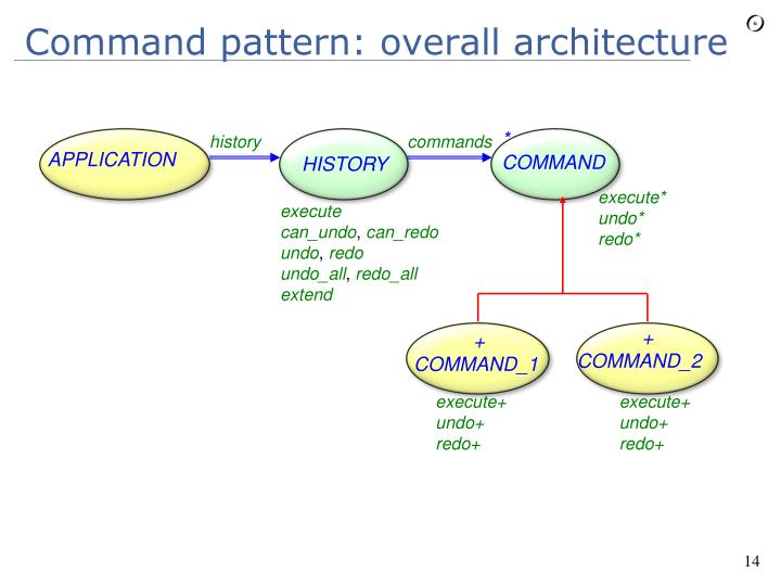 Command pattern: overall architecture