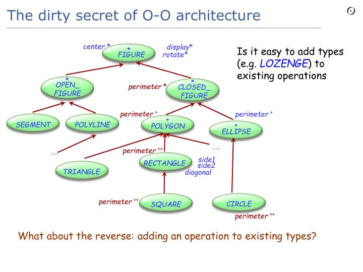 The dirty secret of O-O architecture