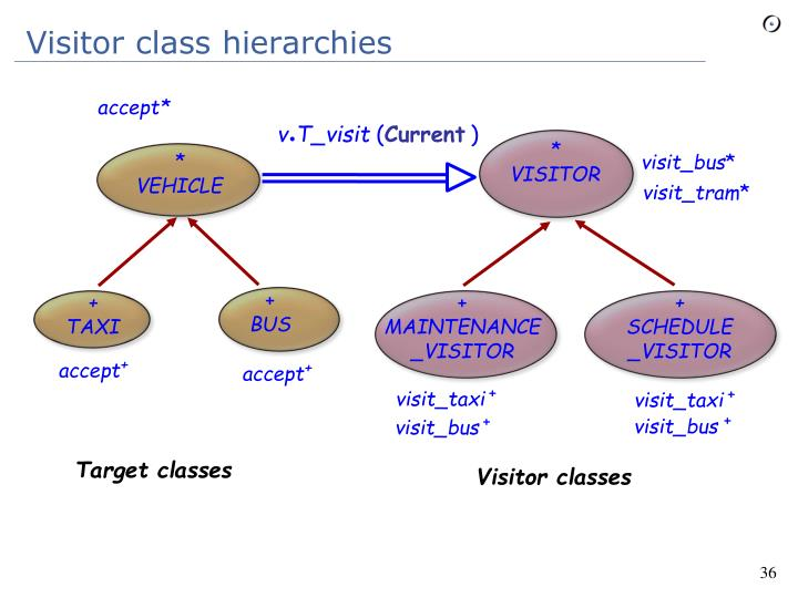 Visitor class hierarchies