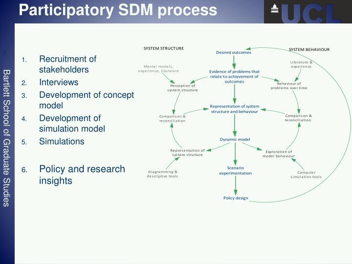 Participatory SDM process