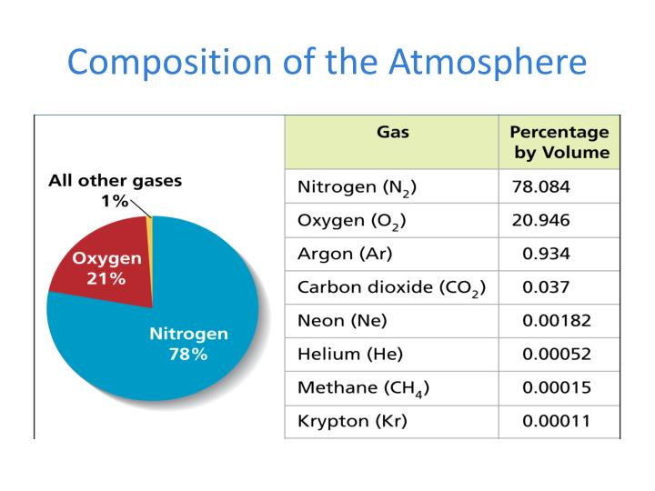 composition of the atmosphere n.