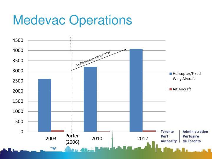 Medevac Operations