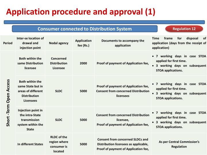 Application procedure and approval (1)