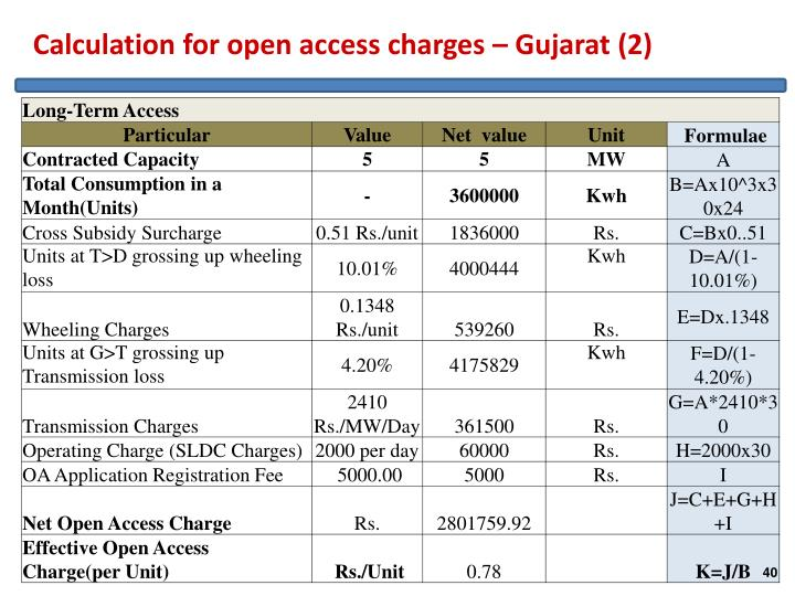 Calculation for open access charges – Gujarat (2)