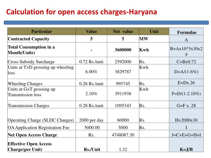 Calculation for open access charges-Haryana