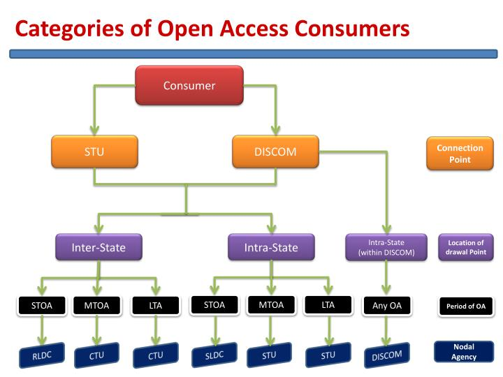 Categories of Open Access Consumers