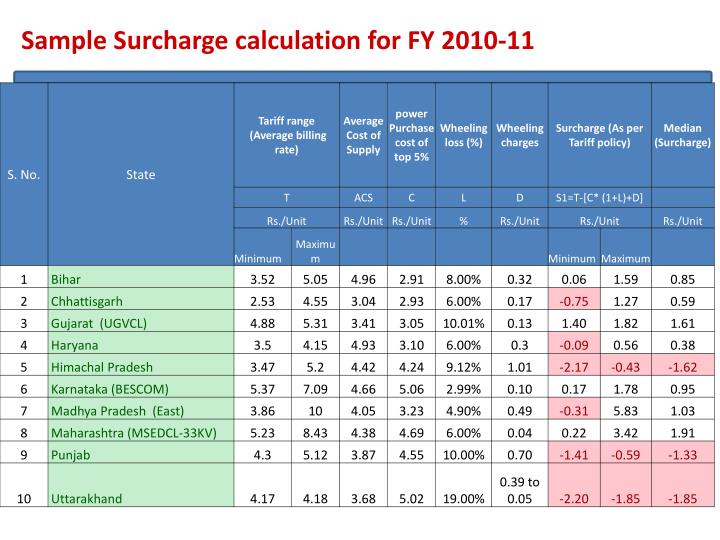 Sample Surcharge calculation for FY 2010-11