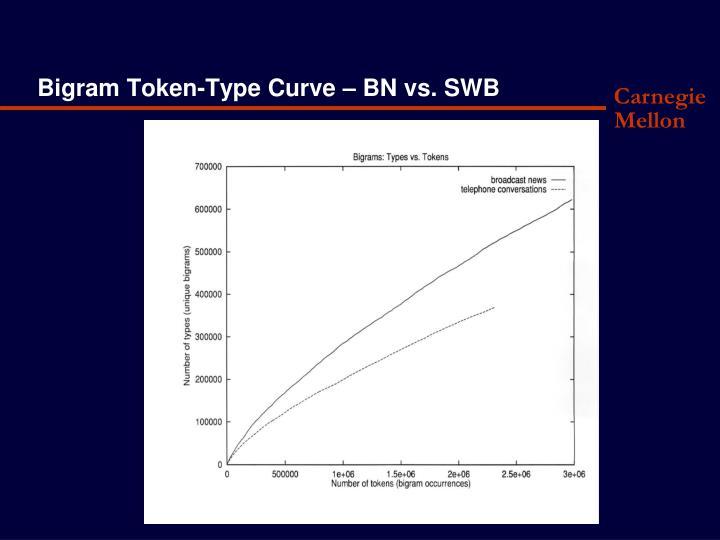Bigram Token-Type Curve – BN vs. SWB