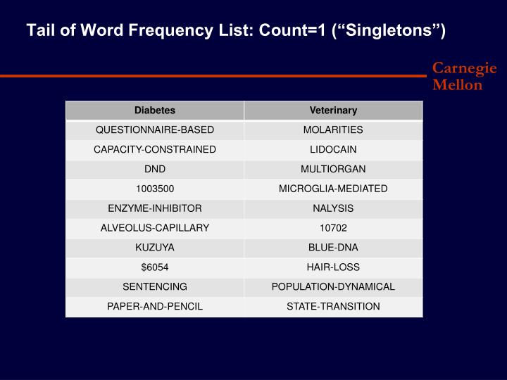 """Tail of Word Frequency List: Count=1 (""""Singletons"""")"""