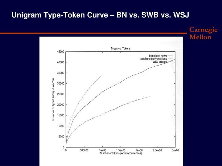 Unigram Type-Token Curve –