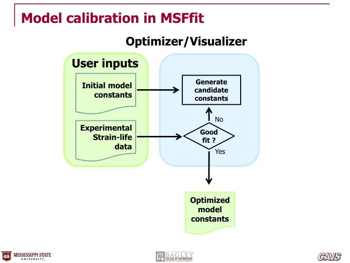 Model calibration in