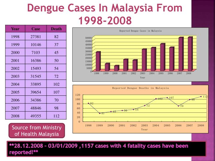 Dengue Cases In Malaysia From 1998-2008