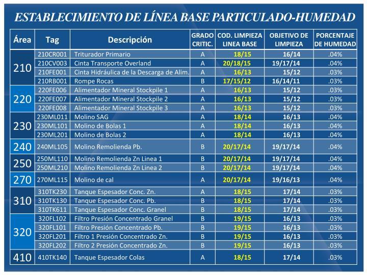 ESTABLECIMIENTO DE LÍNEA BASE PARTICULADO-HUMEDAD