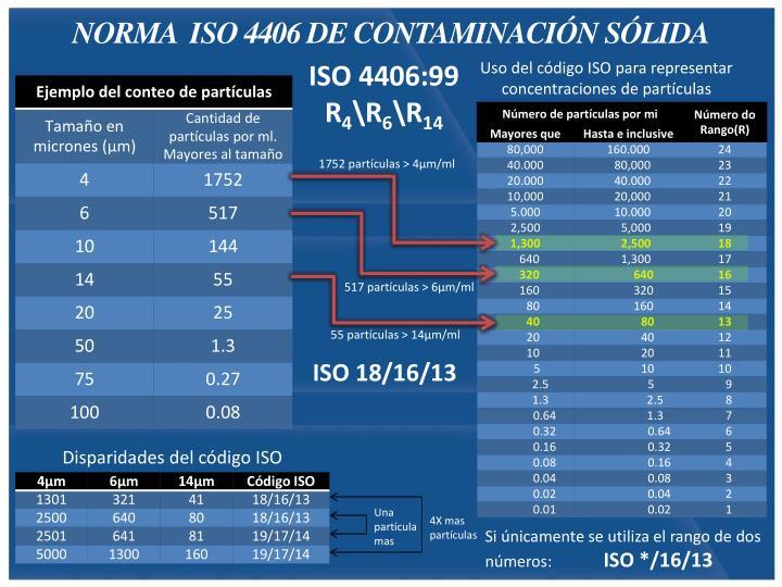 NORMA  ISO 4406 DE CONTAMINACIÓN SÓLIDA