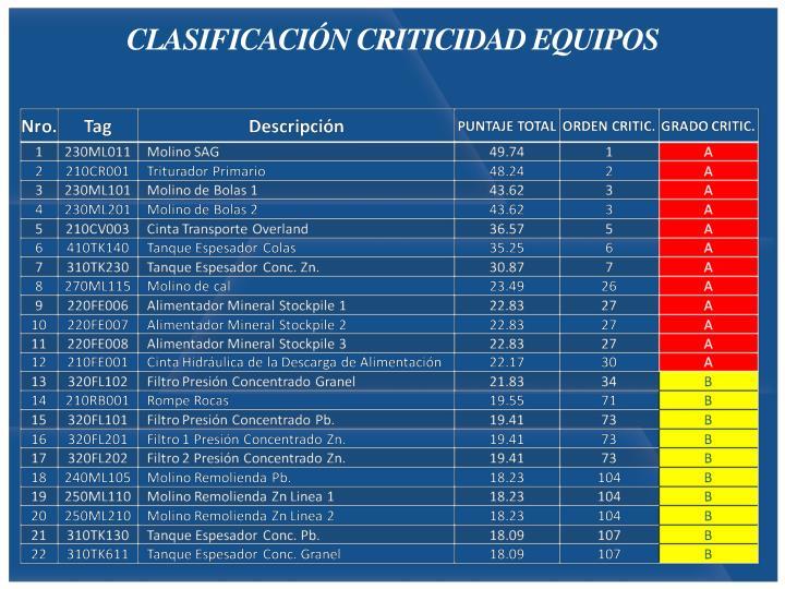 CLASIFICACIÓN CRITICIDAD EQUIPOS