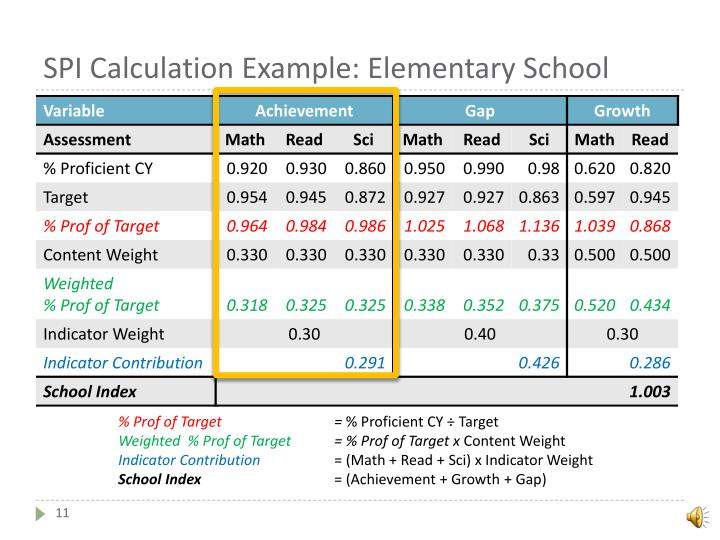 SPI Calculation Example: Elementary School
