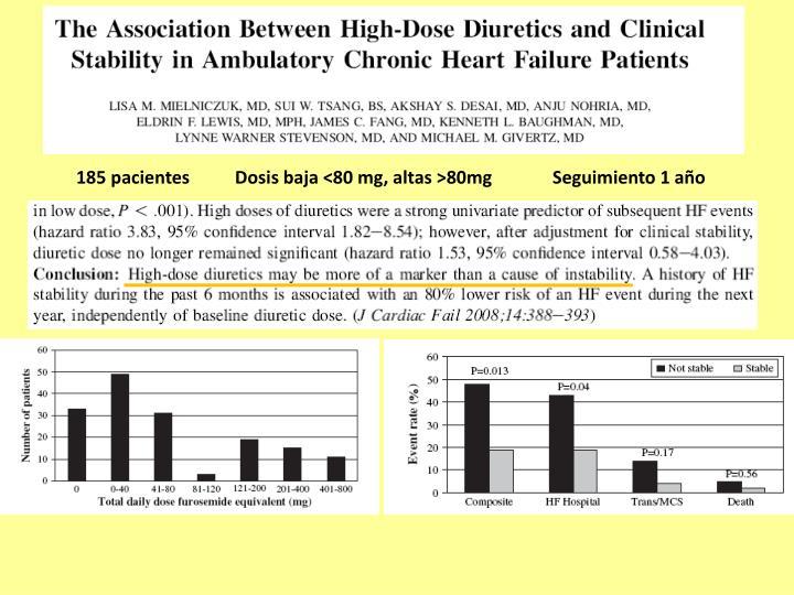 185 pacientesDosis baja <80 mg, altas >80mgSeguimiento 1 año