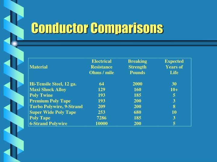 Conductor Comparisons