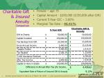 charitable gift insured annuity comparison