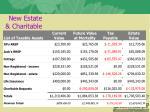 new estate charitable plan