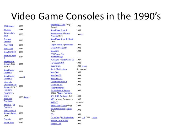Video game consoles in the 1990 s