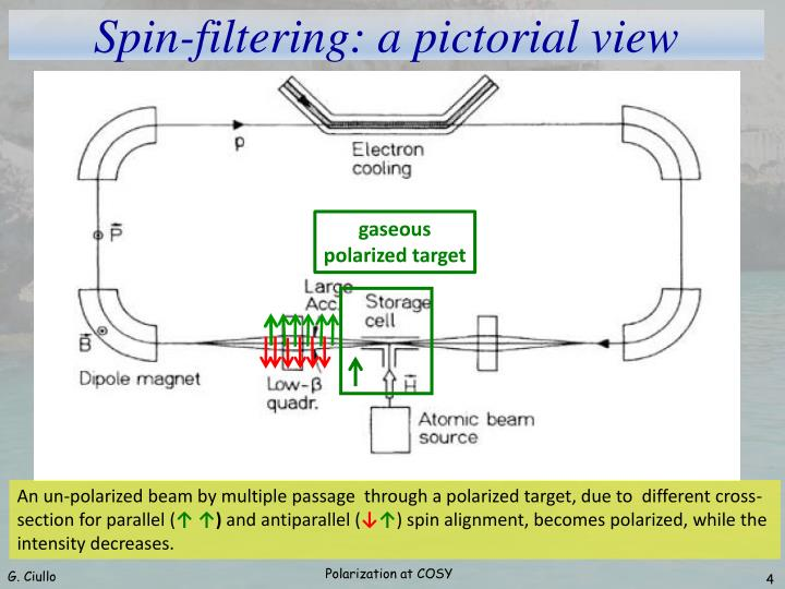 Spin-filtering: a pictorial view