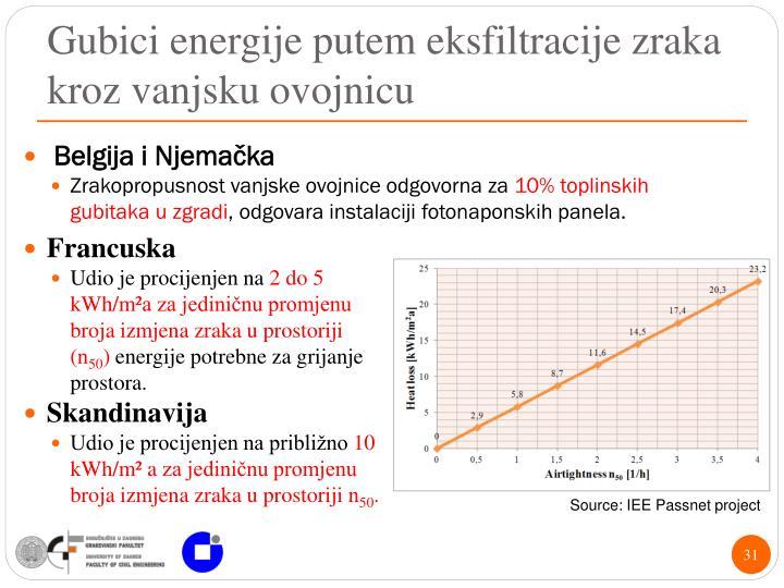 Gubici energije putem eksfiltracije zraka kroz vanjsku ovojnicu