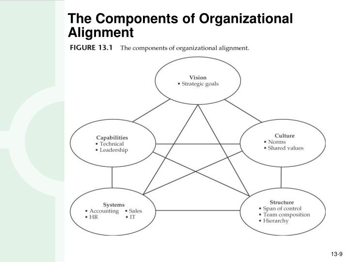 The Components of Organizational Alignment