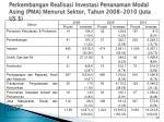 perkembangan realisasi investasi penanaman modal asing pma menurut sektor tahun 2008 2010 juta us