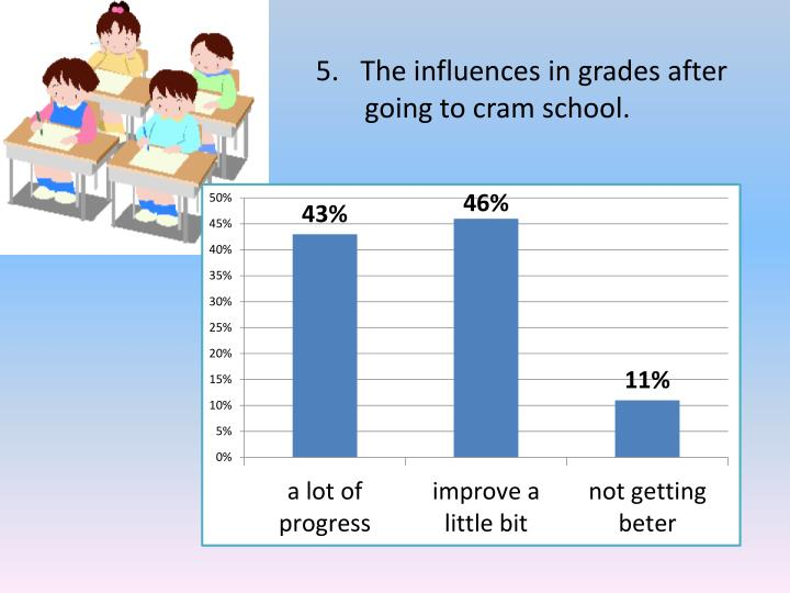The influences in grades after